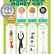 Australians Spending Habits