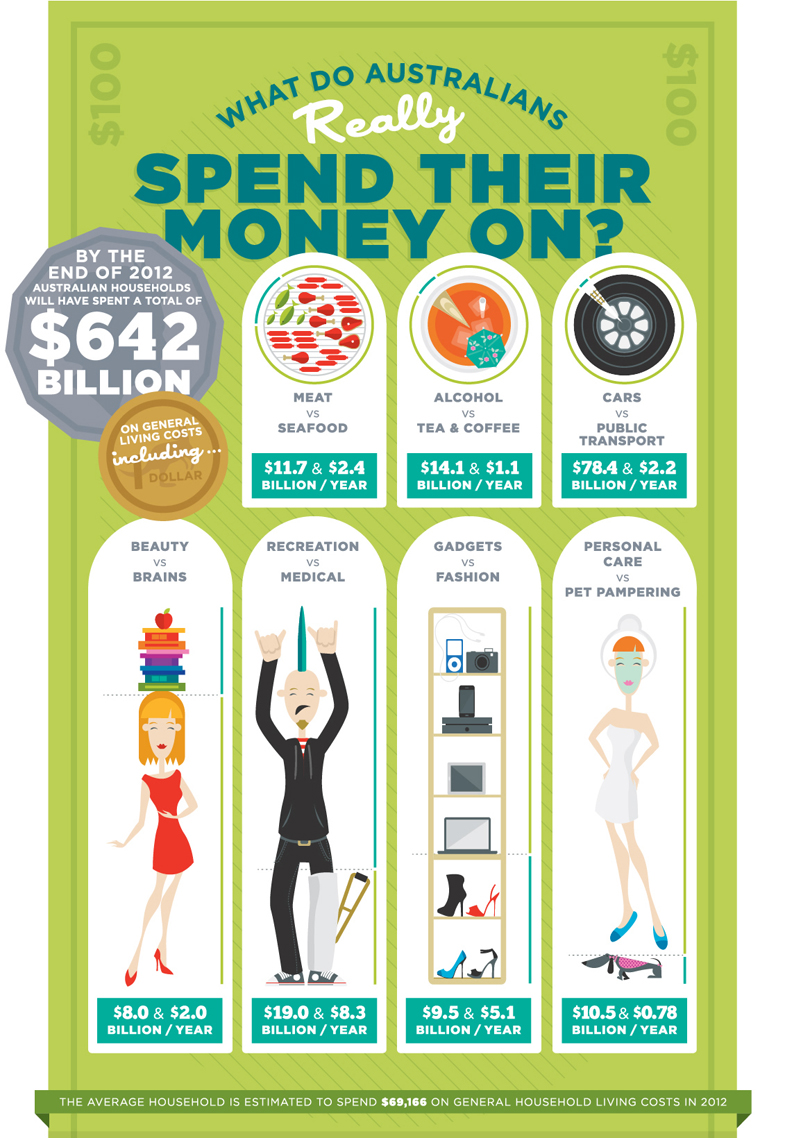 Australians Spending Habits-infographic