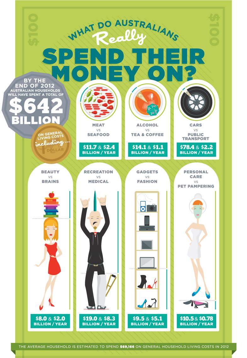 Australians Spending Habits-infographic