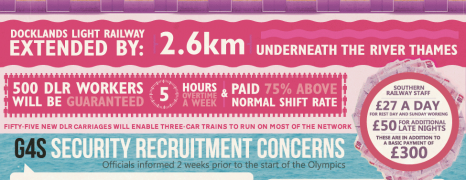 The Impact Of Olympics