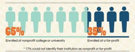 Online courses statistics