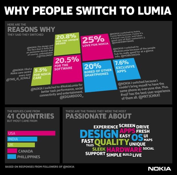 Nokia Lumia Twitter Buzz -infographic