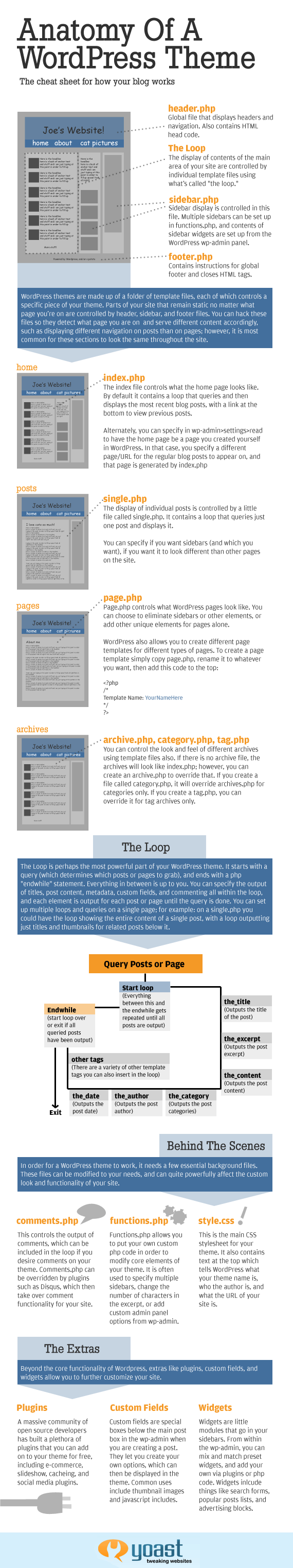 Wordpress Theme Breakdown-infographic