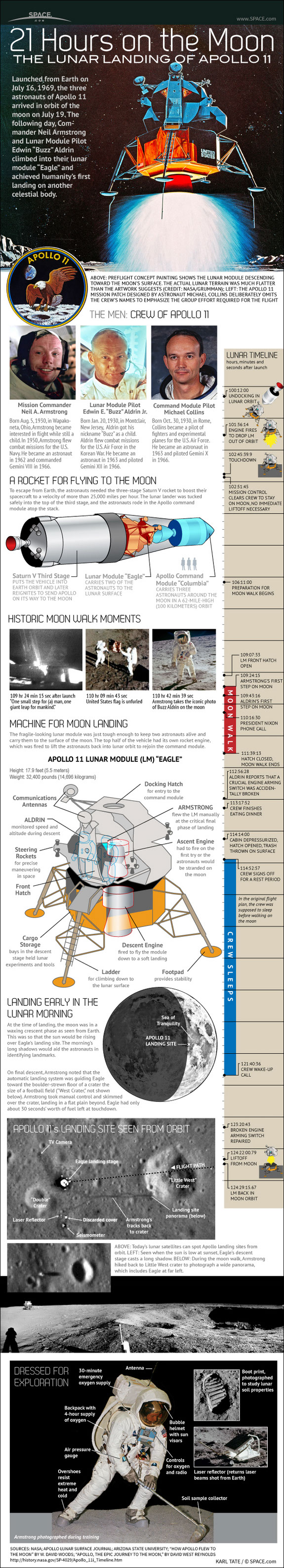 Apollo 11 Lunar Landing-infographic