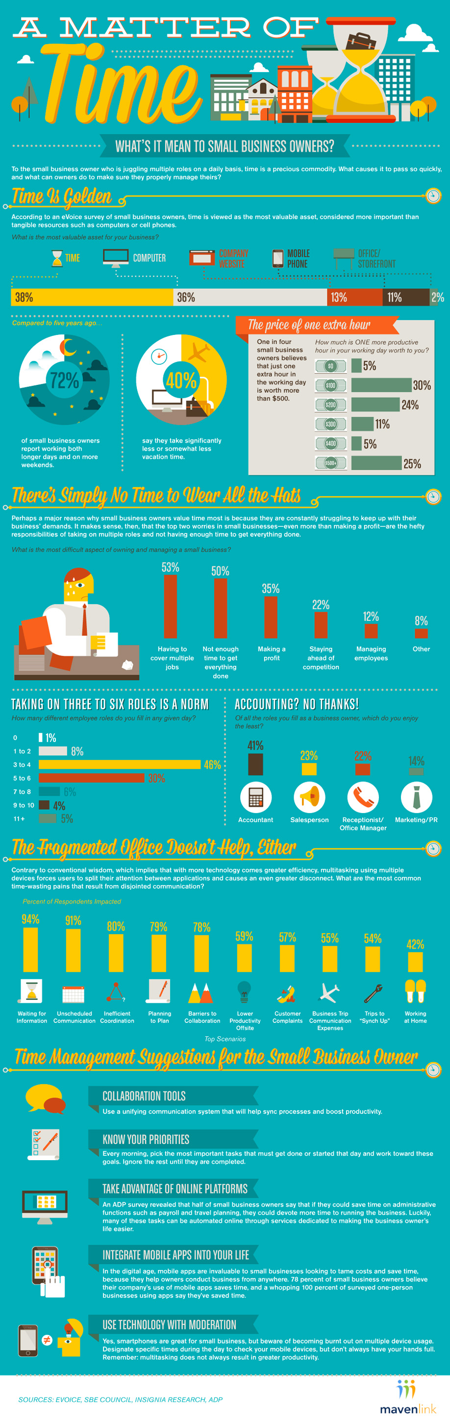 small business time management-Infographic