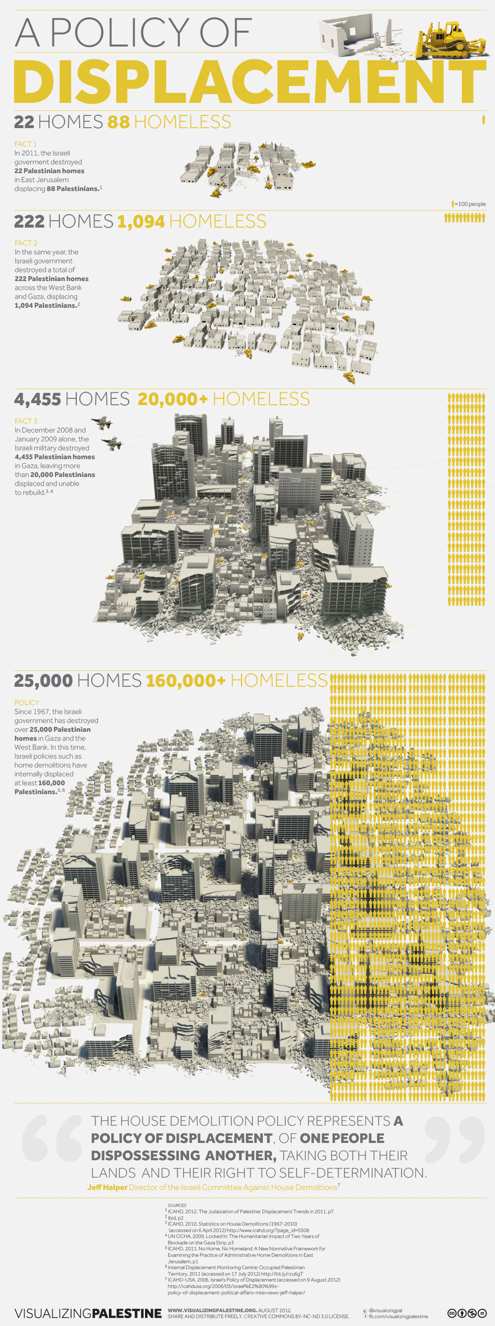 Palestinian Ruins-infographic