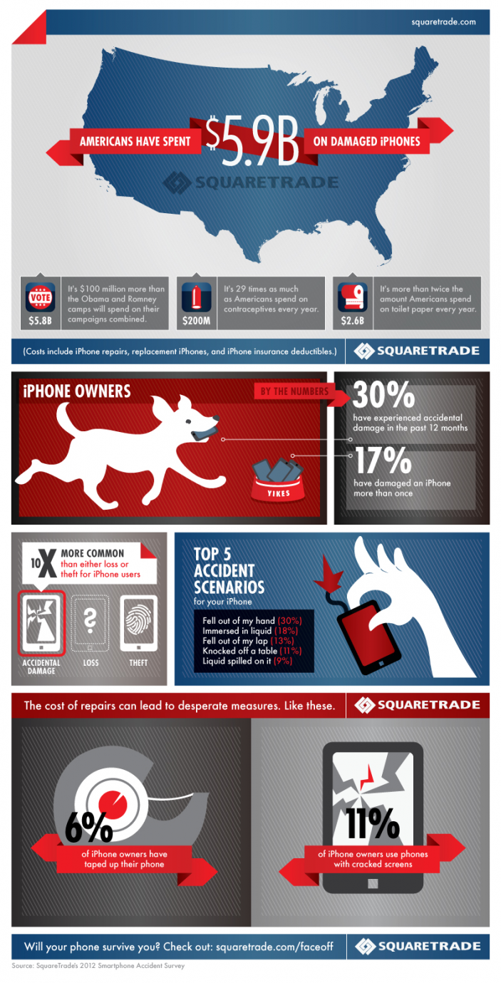 Damaged iPhones Spending-Infographic