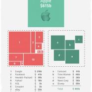 Apple Value Company