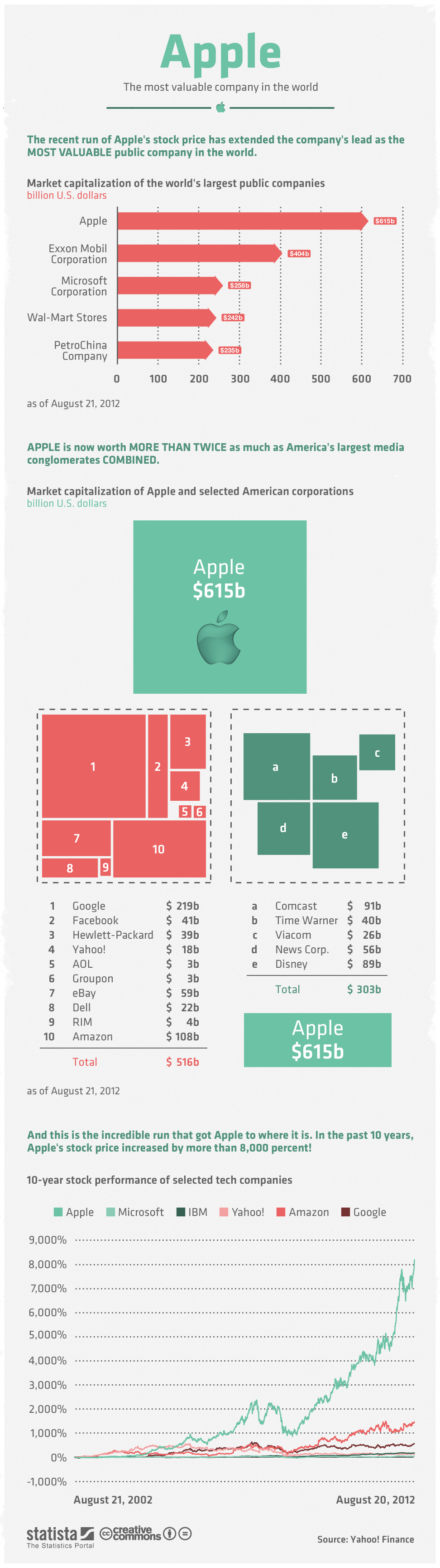 Apple Value Company-infographic