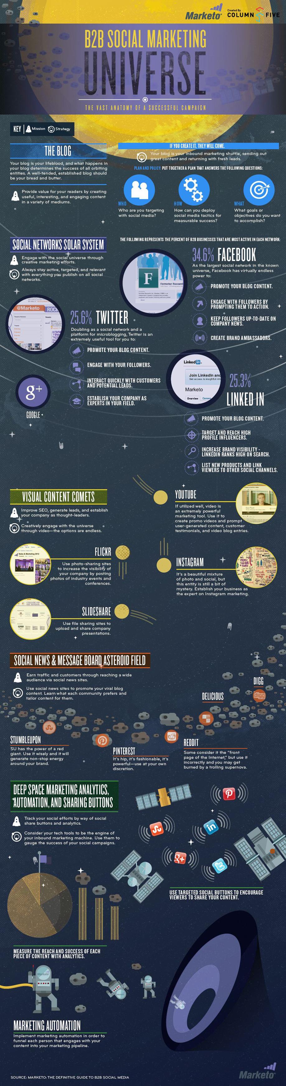 B2b-Social-Marketing-Infographic
