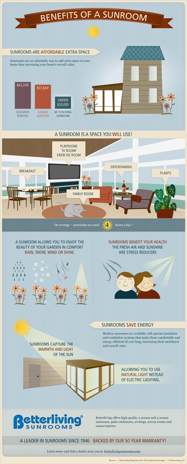 Benefits of a Sunroom infographic
