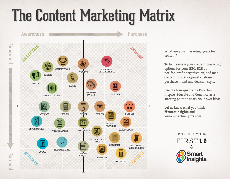 Content-Marketing-Matrix-infographic