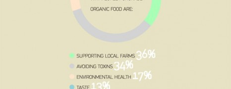 Organic Food Evaluation