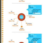 EU Zone Debt