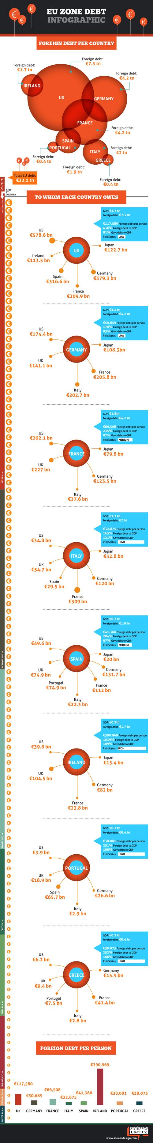 EU Zone Debt Infographic