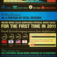 Online Music Sales History