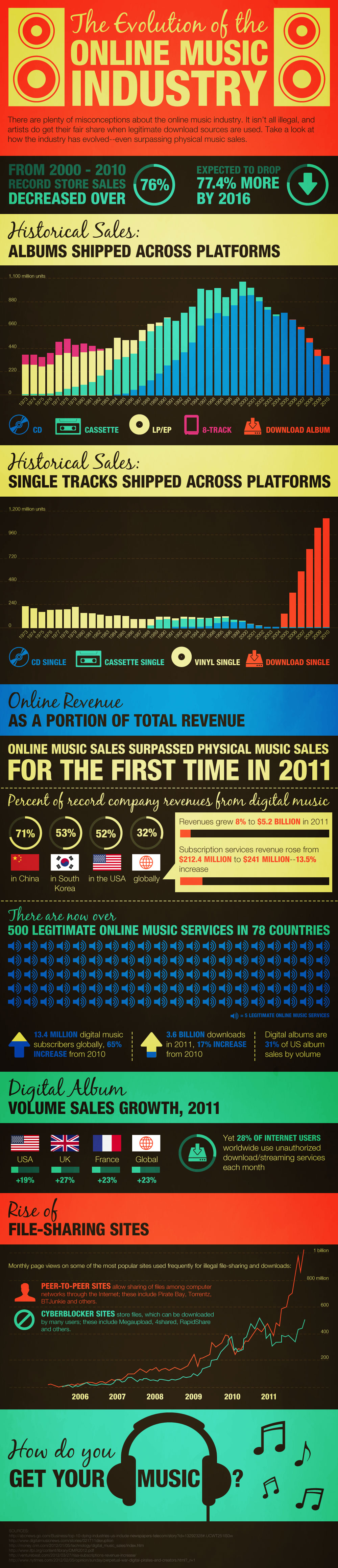 Online Music Sales  History-Infographic