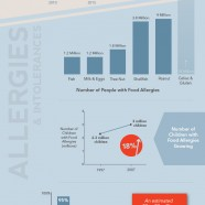 Food Allergies USA
