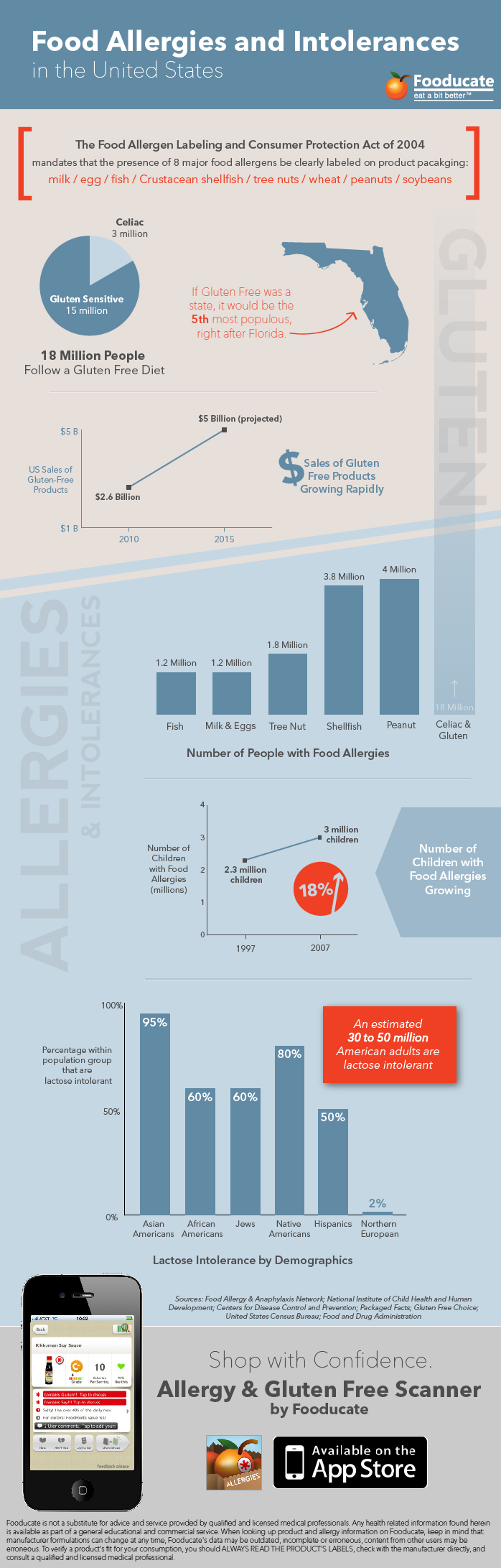 Food Allergies USA Infographic