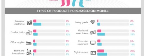 Mobile Shopping by Gender
