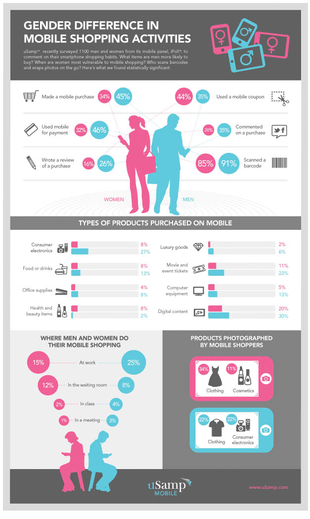 Mobile Shopping by Gender-Infographic