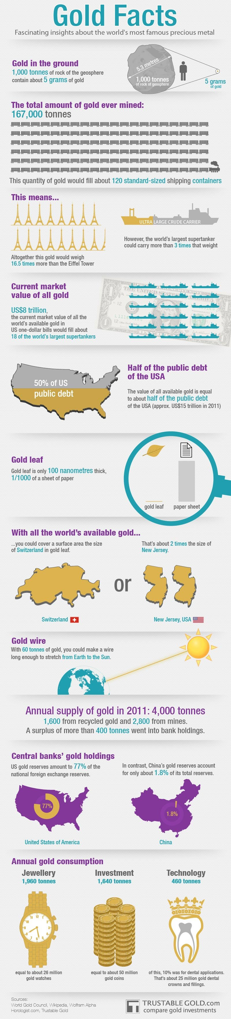 Facts About Gold-infographic