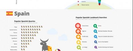 Summer 2012 Google Queries