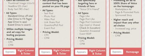 Facebook Ads Guide 2012