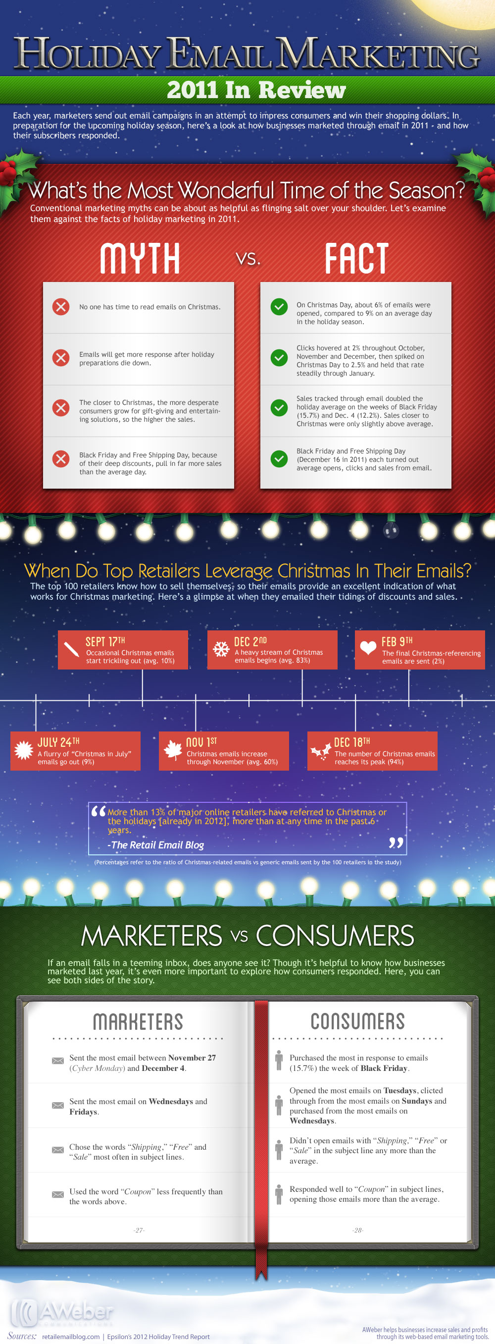 Christmas Email Marketing Tips-Infographic
