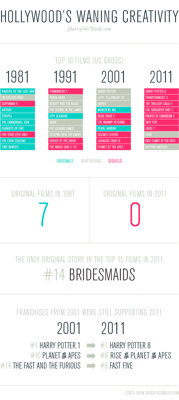 Hollywood Lost Creativity-Infographic