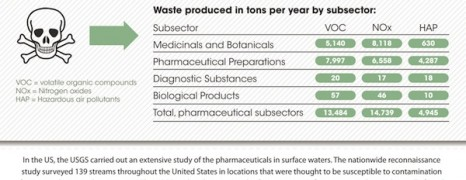 Prescription Drugs Environmental Impact