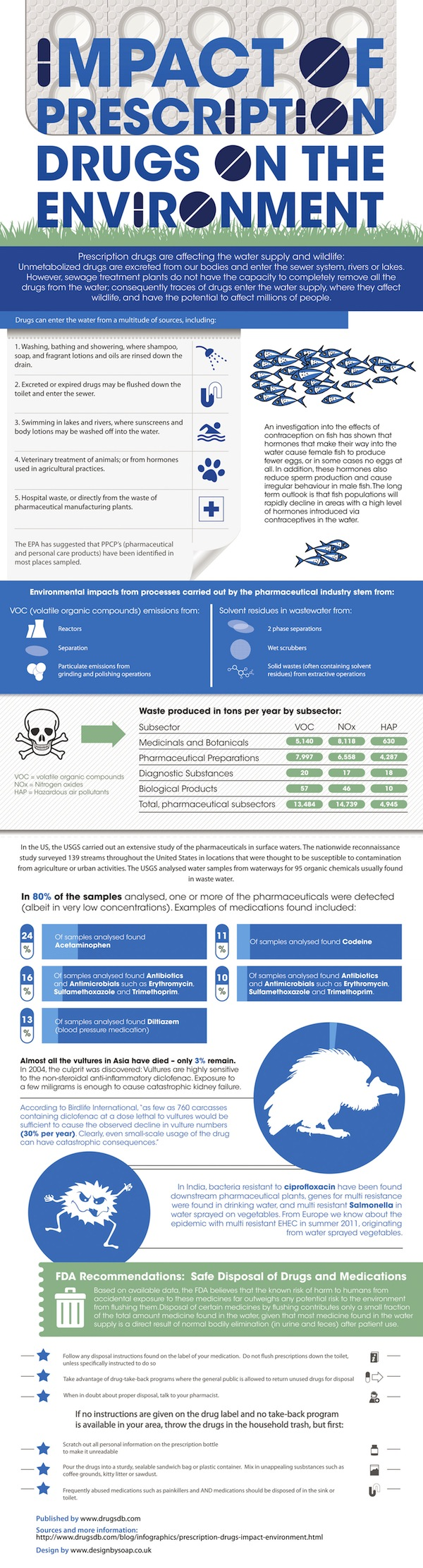 Prescription Drugs Environmental Impact-infographic