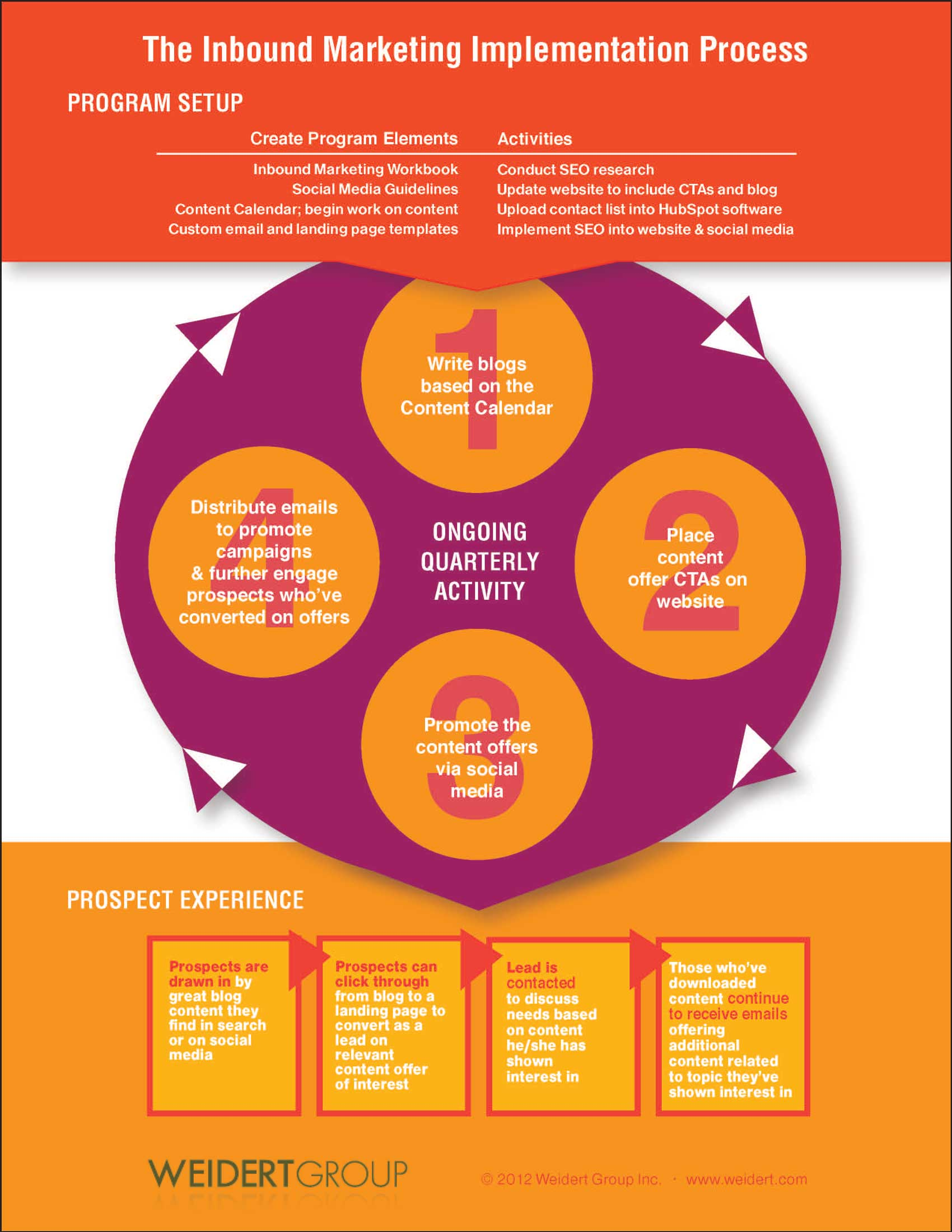 Inbound Marketing Process-Infographic