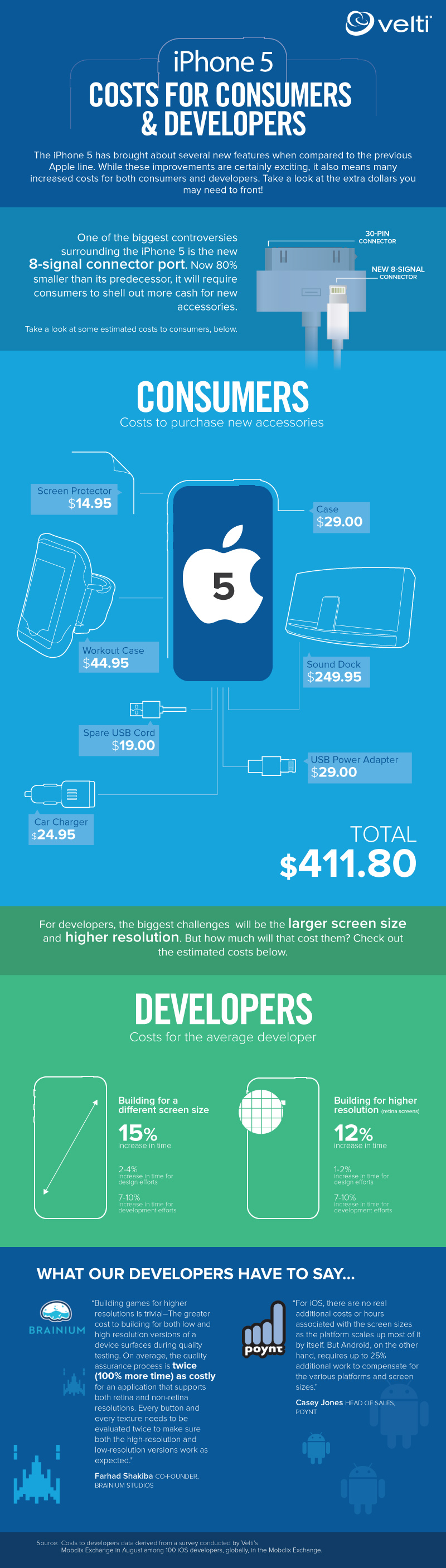 iPhone 5 Added Cost-Infographic