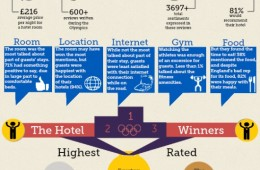 Olympics 2012 Hotels