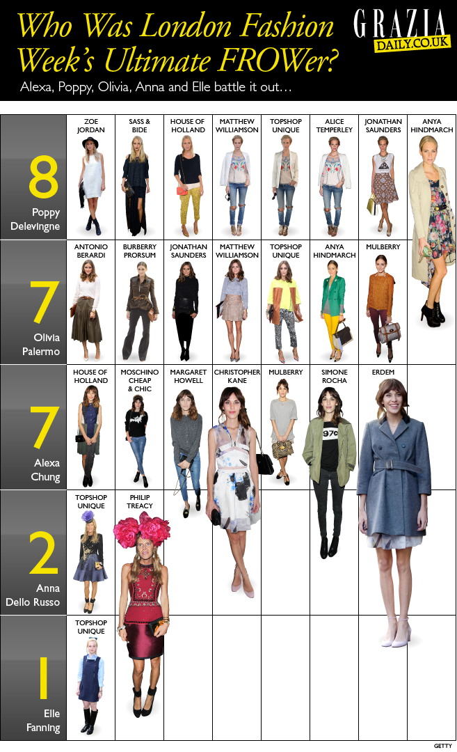 London Fashion Week Highlights-Infographic
