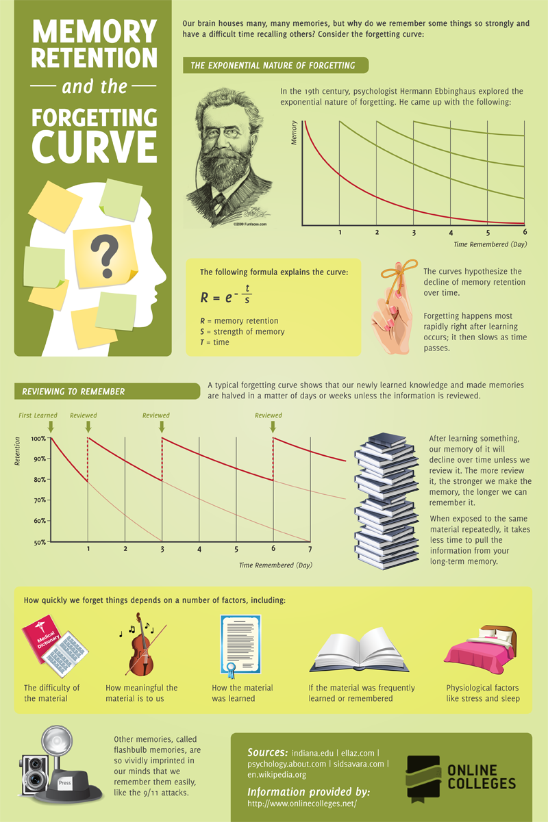 Memory-Retention-Infographic