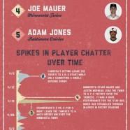 MLB All Stars Social Buzz