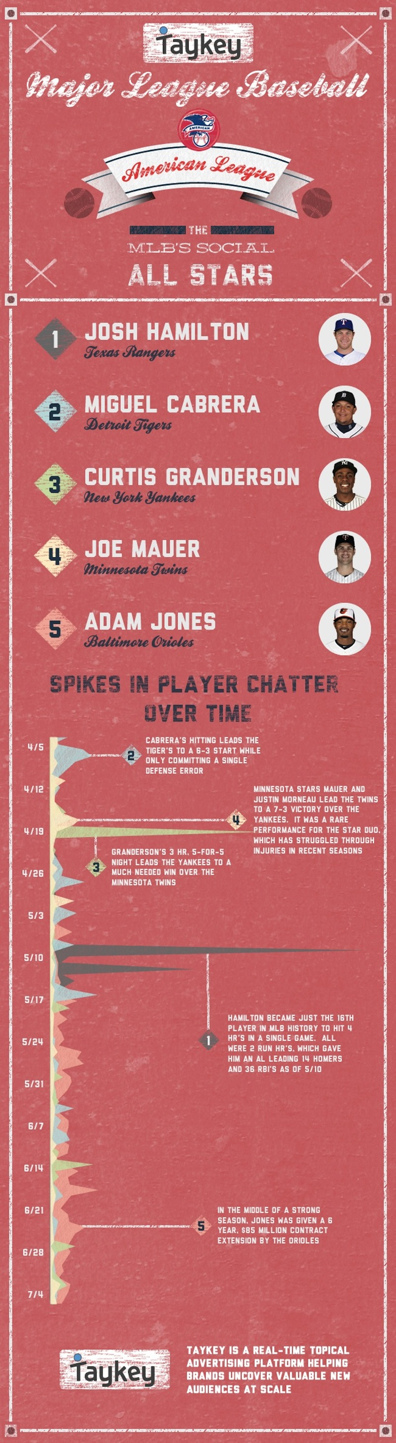 MLB All Stars Social Buzz-infographic
