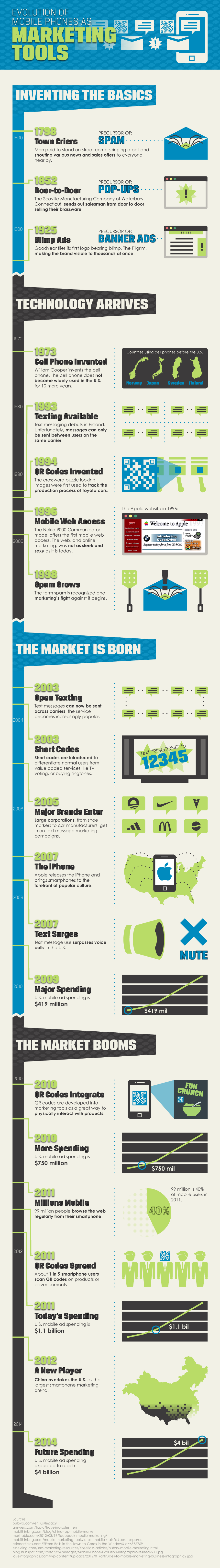 Mobile Phones in Marketing-Infographic