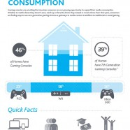 Gaming Console Market Size