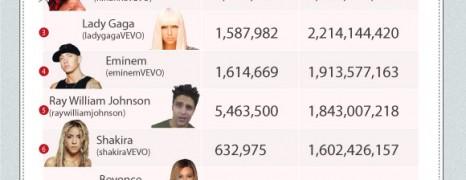 Celebrities On Social Media