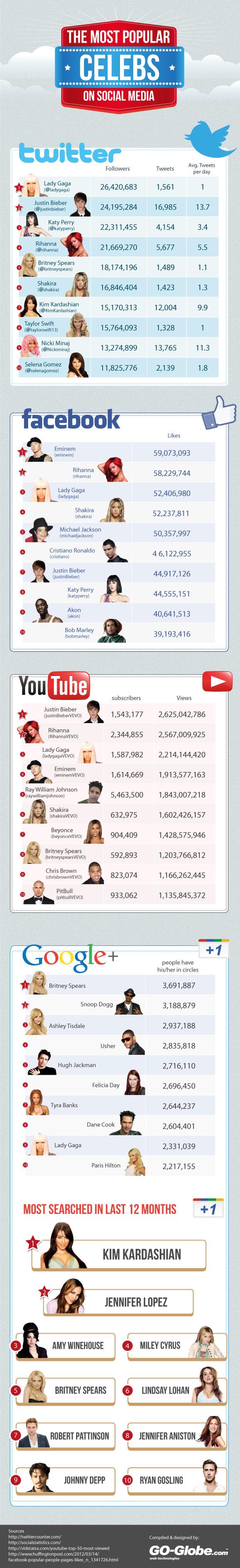 Celebrities-On-Social-Media-infographic