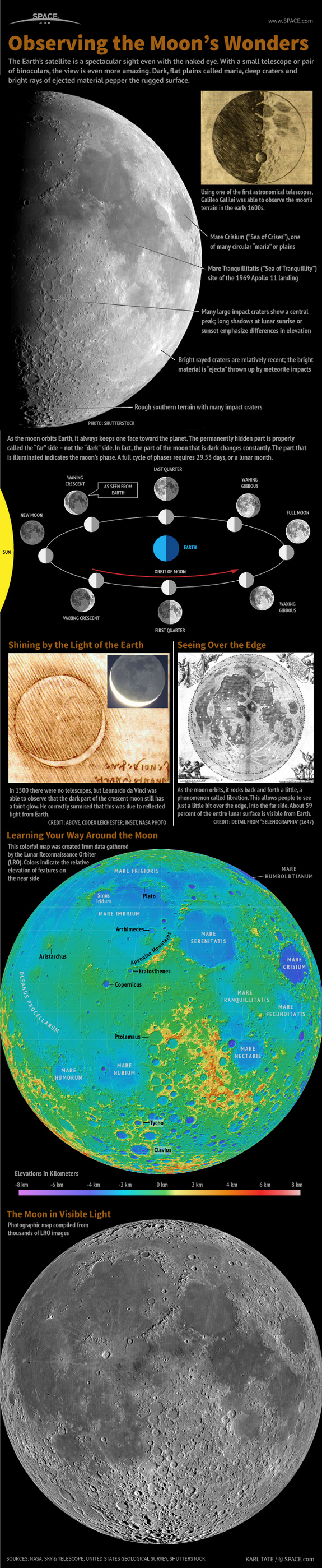 Moon Observation Map-Infographic