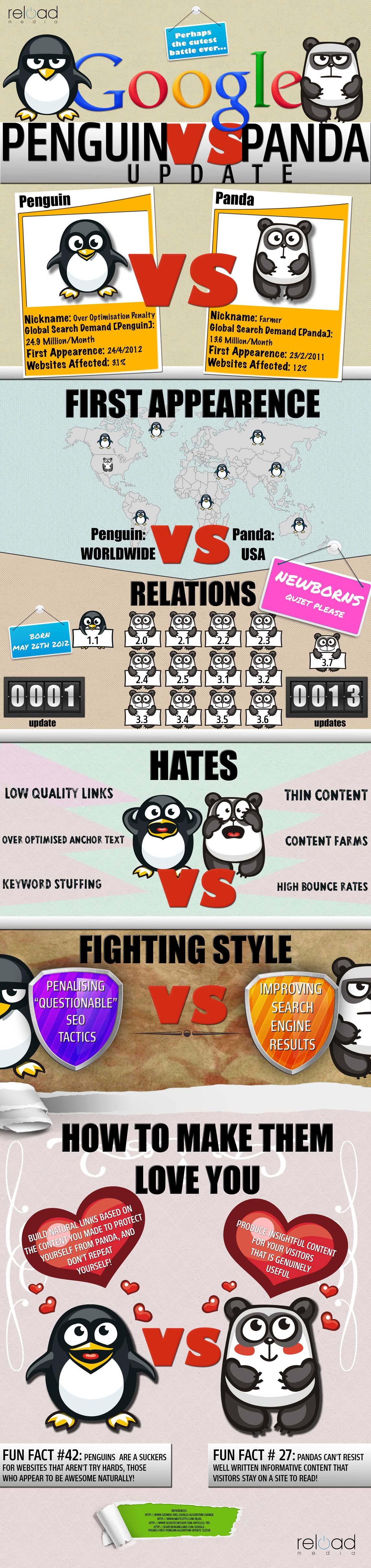 Penguin-Vs-Panda-Update-Infographic