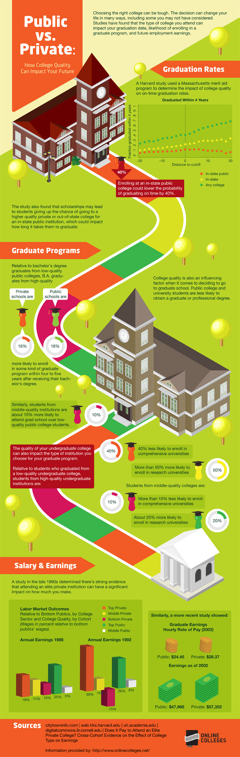 Public-Vs-Private-College-infographic