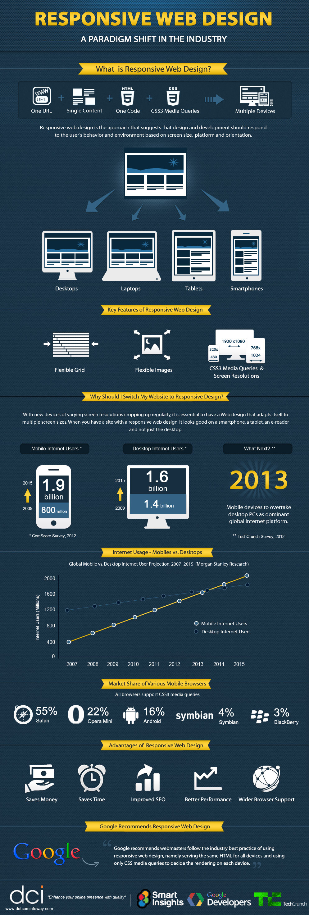 Responsive-Web-Design-Guide-Infographic-infographicsmania