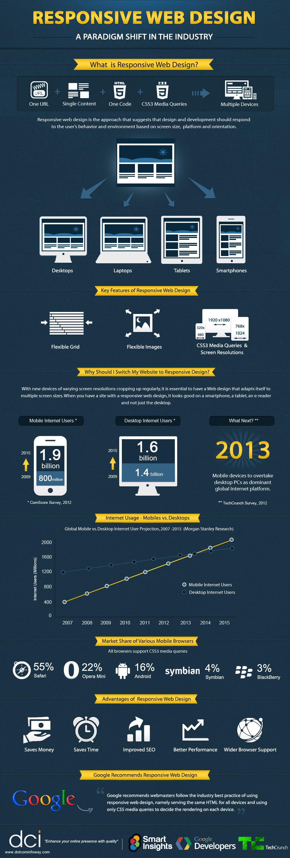 Responsive-Web-Design-Guide-Infographic-infographicsmania