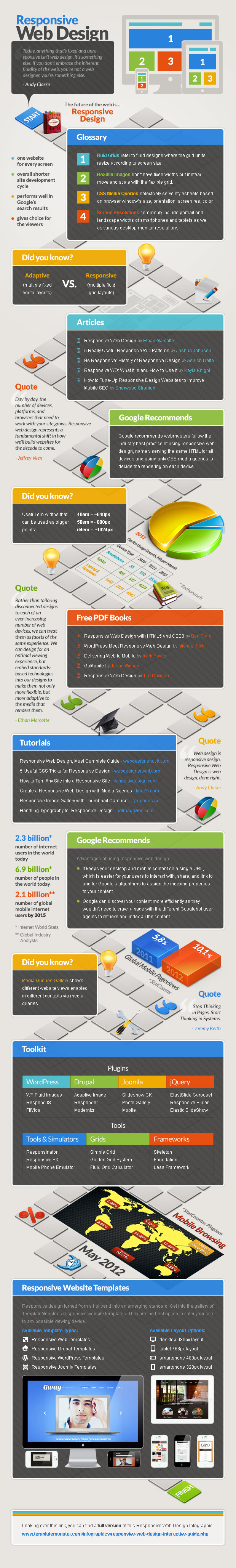Responsive vs Adaptive Web Design-Infographic