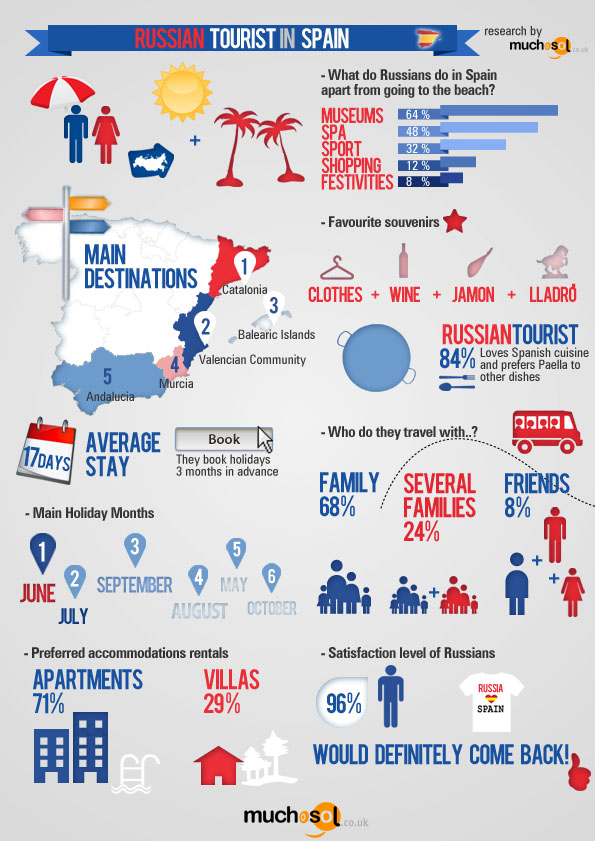 Russian-Tourism-in-Spain infographic